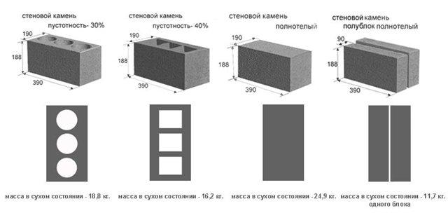 Типы строительных блоков